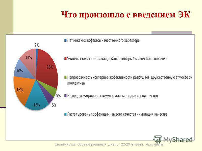 Евразийский образовательный диалог 22-23 апреля, Ярославль