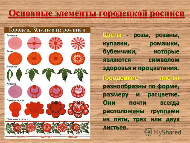 Цветы - розы, розаны, купавки, ромашки, бубенчики, которые являются символом здоровья и процветания. Цветы - розы, розаны, купавки, ромашки, бубенчики, которые являются символом здоровья и процветания. Городецкие листья разнообразны по форме, размеру