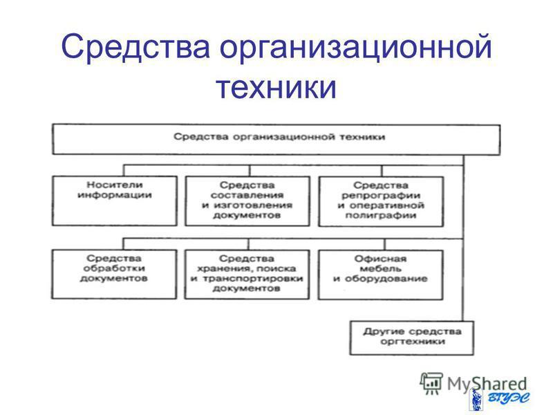Средства организационной техники