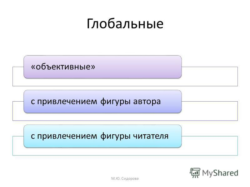 Глобальные «объективные»с привлечением фигуры авторас привлечением фигуры читателя М.Ю. Сидорова