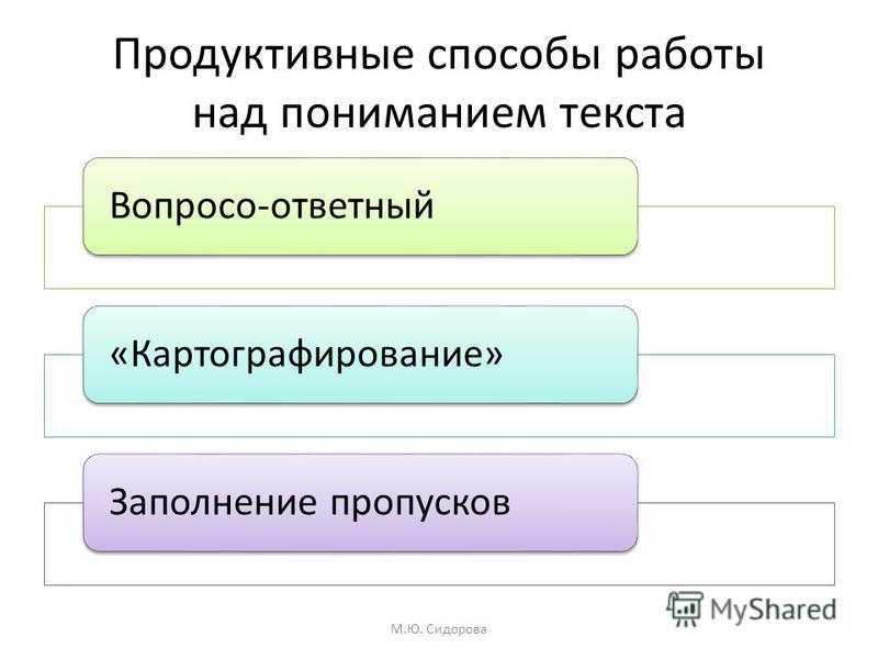 Продуктивные способы работы над пониманием текста Вопросо-ответный«Картографирование»Заполнение пропусков М.Ю. Сидорова