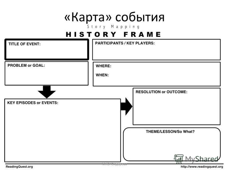 «Карта» события М.Ю. Сидорова