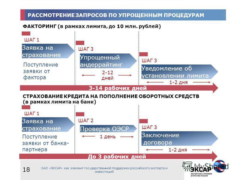 РАССМОТРЕНИЕ ЗАПРОСОВ ПО УПРОЩЕННЫМ ПРОЦЕДУРАМ ОАО «ЭКСАР» как элемент государственной поддержки российского экспорта и инвестиций 18 ФАКТОРИНГ (в рамках лимита, до 10 млн. рублей) Заявка на страхование ШАГ 1 СТРАХОВАНИЕ КРЕДИТА НА ПОПОЛНЕНИЕ ОБОРОТН