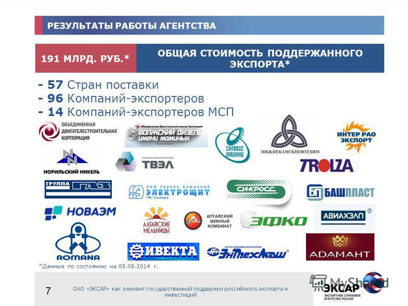 РЕЗУЛЬТАТЫ РАБОТЫ АГЕНТСТВА ОАО «ЭКСАР» как элемент государственной поддержки российского экспорта и инвестиций 191 МЛРД. РУБ.* ОБЩАЯ СТОИМОСТЬ ПОДДЕРЖАННОГО ЭКСПОРТА* - 57 Стран поставки - 96 Компаний-экспортеров - 14 Компаний-экспортеров МСП *Данны