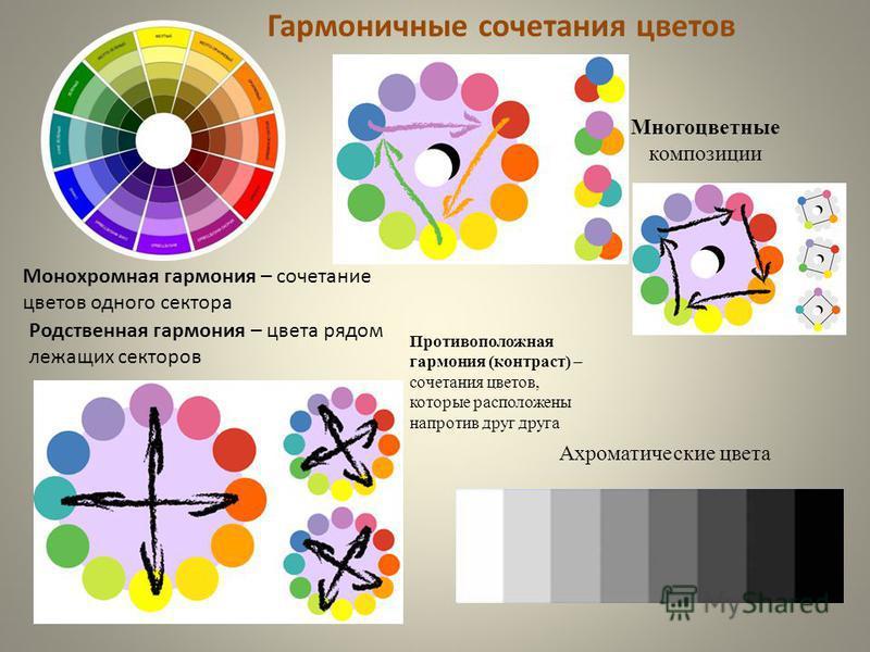 Монохромная гармония – сочетание цветов одного сектора Противоположная гармония (контраст) – сочетания цветов, которые расположены напротив друг друга Родственная гармония – цвета рядом лежащих секторов Гармоничные сочетания цветов Многоцветные компо