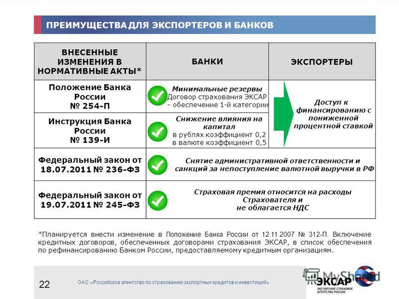 ПРЕИМУЩЕСТВА ДЛЯ ЭКСПОРТЕРОВ И БАНКОВ ВНЕСЕННЫЕ ИЗМЕНЕНИЯ В НОРМАТИВНЫЕ АКТЫ* БАНКИЭКСПОРТЕРЫ Положение Банка России 254-П Минимальные резервы Договор страхования ЭКСАР – обеспечение 1-й категории Доступ к финансированию с пониженной процентной ставк