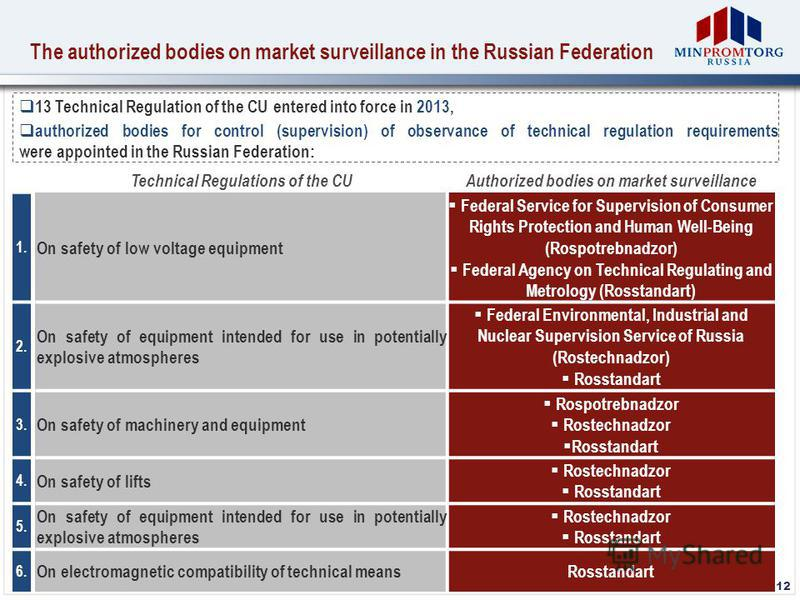 The authorized bodies on market surveillance in the Russian Federation 12 13 Technical Regulation of the CU entered into force in 2013, authorized bodies for control (supervision) of observance of technical regulation requirements were appointed in t