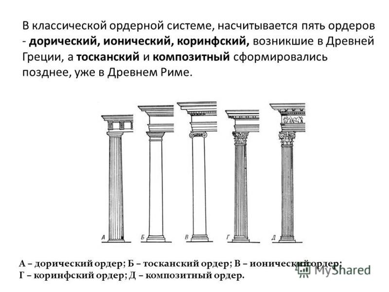 В классической ордерной системе, насчитывается пять ордеров - дорический, ионический, коринфский, возникшие в Древней Греции, а тосканский и композитный сформировались позднее, уже в Древнем Риме. А – дорический ордер; Б – тосканский ордер; В – ионич