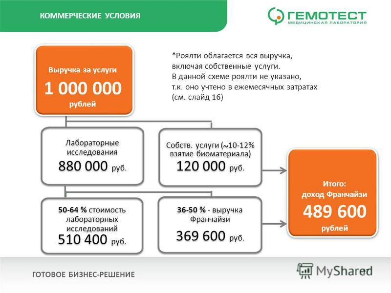 КОММЕРЧЕСКИЕ УСЛОВИЯ Собств. услуги ( ~ 10-12% взятие биоматериала) 120 000 руб. Собств. услуги ( ~ 10-12% взятие биоматериала) 120 000 руб. 50-64 % стоимость лабораторных исследований 510 400 руб. 50-64 % стоимость лабораторных исследований 510 400