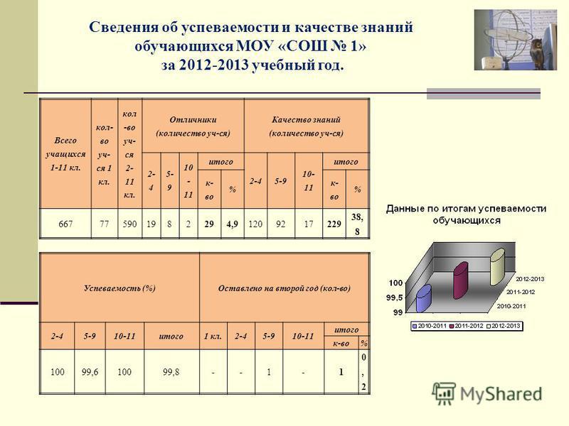 Сведения об успеваемости и качестве знаний обучающихся МОУ «СОШ 1» за 2012-2013 учебный год. Всего учащихся 1-11 кл. кол- во уч- ся 1 кл. кол -во уч- ся 2- 11 кл. Отличники (количество уч-ся) Качество знаний (количество уч-ся) 2- 4 5- 9 10 - 11 итого