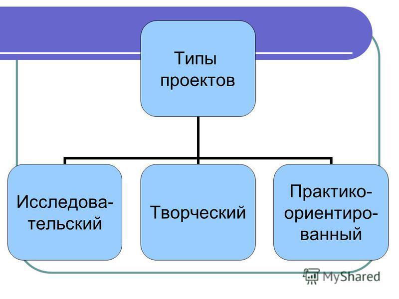 Типы проектов Исследова- тельский Творческий Практико- ориентированный