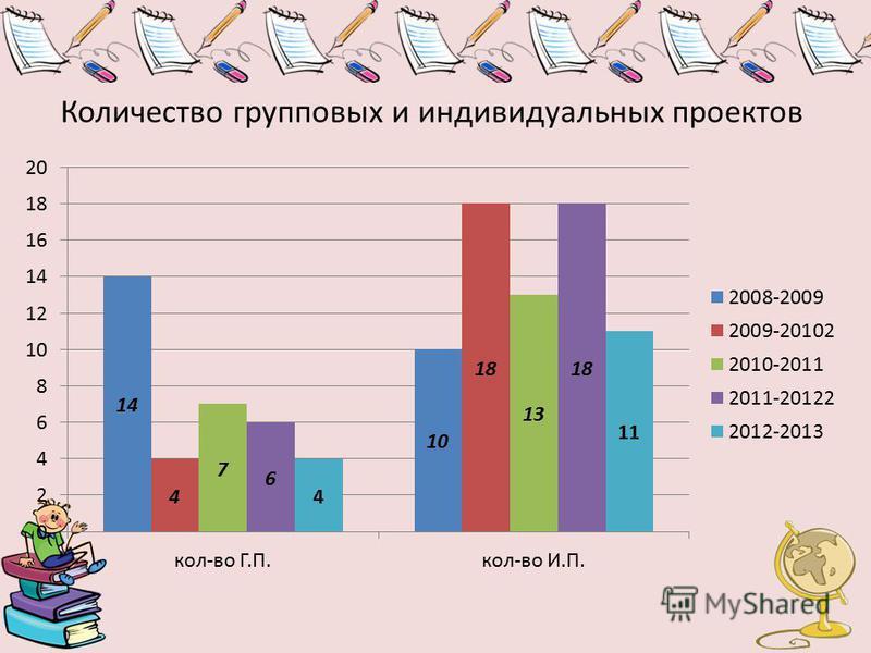 Количество групповых и индивидуальных проектов