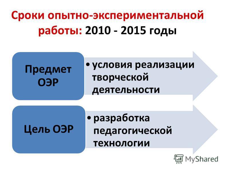 Сроки опытно-экспериментальной работы: 2010 - 2015 годы условия реализации творческой деятельности Предмет ОЭР разработка педагогической технологии Цель ОЭР
