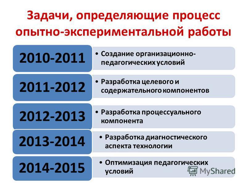 Задачи, определяющие процесс опытно-экспериментальной работы Создание организационно- педагогических условий 2010-2011 Разработка целевого и содержательного компонентов 2011-2012 Разработка процессуального компонента 2012-2013 Разработка диагностичес