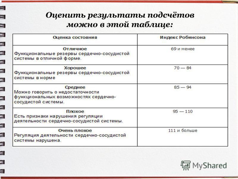 Оценить результаты подсчётов можно в этой таблице: