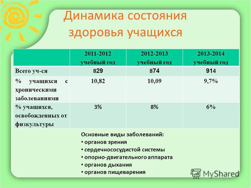 Динамика состояния здоровья учащихся 2011-2012 учебный год 2012-2013 учебный год 2013-2014 учебный год Всего уч-ся 8 29 8 7491 4 % учащихся с хроническими заболеваниями 10,8210,099,7% % учащихся, освобожденных от физкультуры 3%8% 6% Основные виды заб