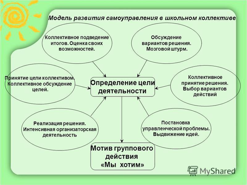 Модель развития самоуправления в школьном коллективе Определение цели деятельности Мотив группового действия «Мы хотим» Коллективное подведение итогов. Оценка своих возможностей. Принятие цели коллективом. Коллективное обсуждение целей. Реализация ре