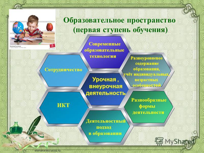 Образовательное пространство (первая ступень обучения) Современные образовательные технологии Урочная, внеурочная деятельность Разноуровневое содержание образования, учёт индивидуальных, возрастных особенностей Разнообразные формы деятельности ИКТ Де