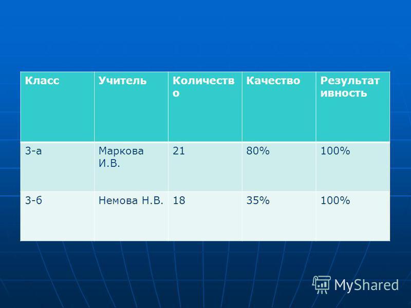 Класс УчительКоличеств о Качество Результат ивность 3-а Маркова И.В. 2180%100% 3-б Немова Н.В.1835%100%