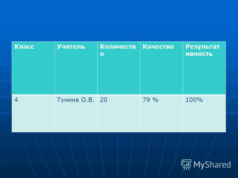 Класс УчительКоличеств о Качество Результат ивность 4Тунина О.В.2079 %100%