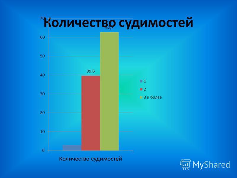 Количество судимостей