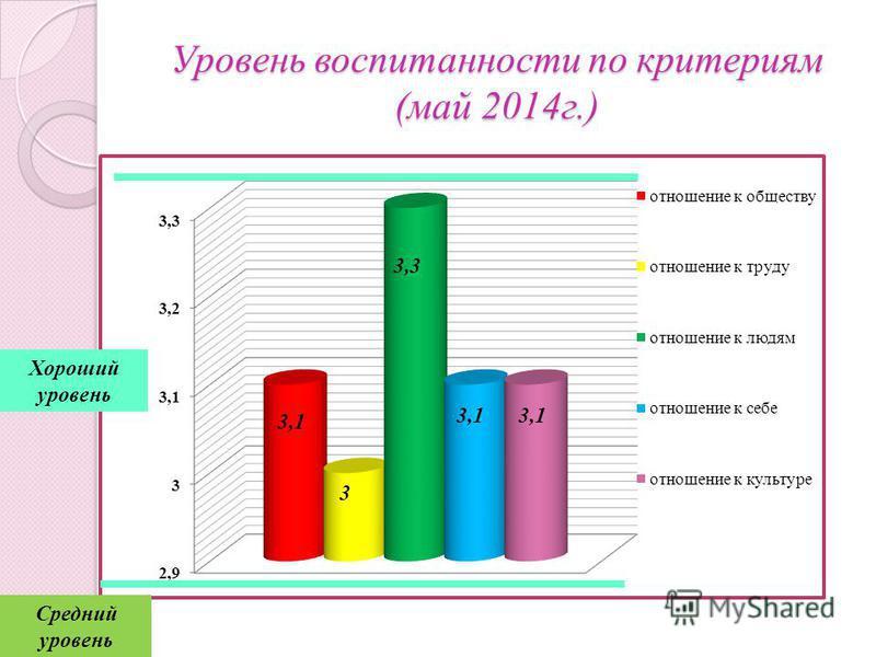 Уровень воспитанности по критериям (май 2014 г.) Средний уровень Хороший уровень