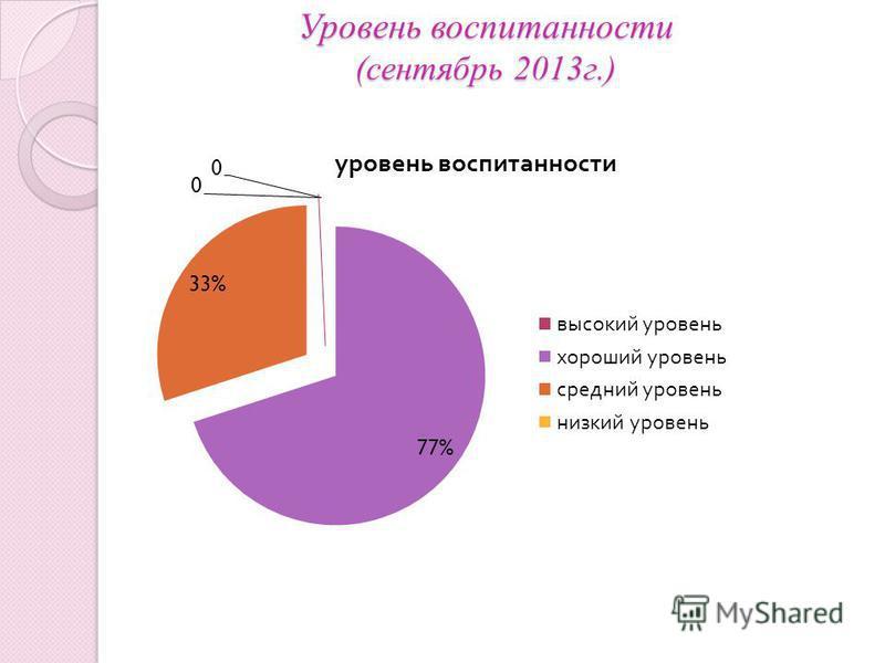 Уровень воспитанности (сентябрь 2013 г.)