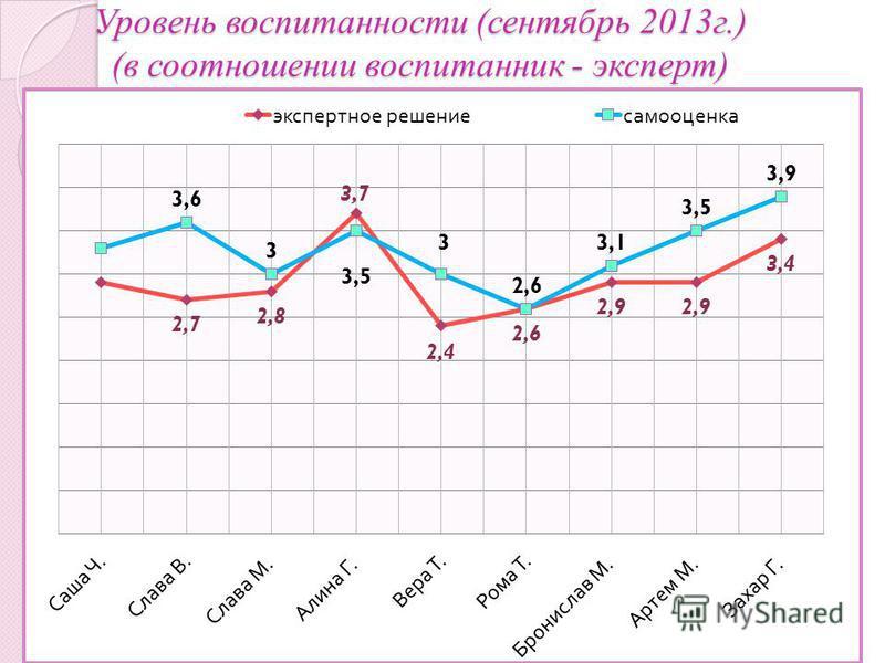 Критерии Уровень воспитанности (сентябрь 2013 г.) (в соотношении воспитанник - эксперт)
