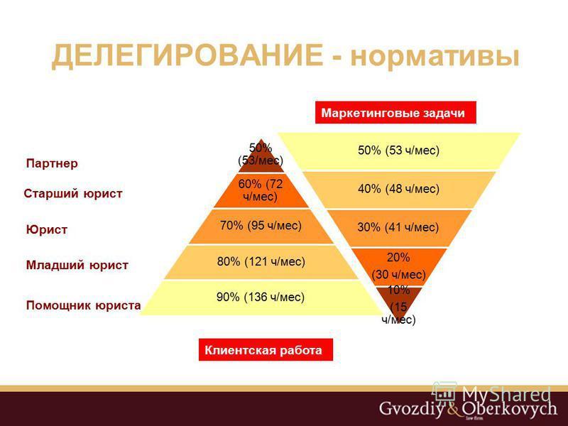 ДЕЛЕГИРОВАНИЕ - нормативы 50% (53/мес) 60% (72 ч/мес) 70% (95 ч/мес) 80% (121 ч/мес) 90% (136 ч/мес) Партнер Старший юрист Юрист Младший юрист Помощник юриста 50% (53 ч/мес) 40% (48 ч/мес) 30% (41 ч/мес) 20% (30 ч/мес) 10% (15 ч/мес) Клиентская работ
