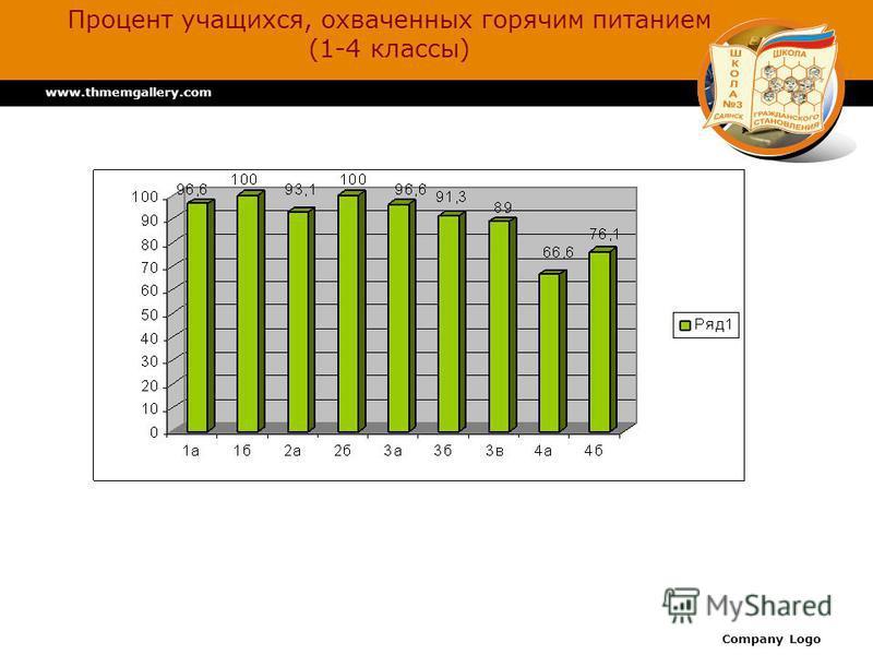www.thmemgallery.com Company Logo Процент учащихся, охваченных горячим питанием (1-4 классы)