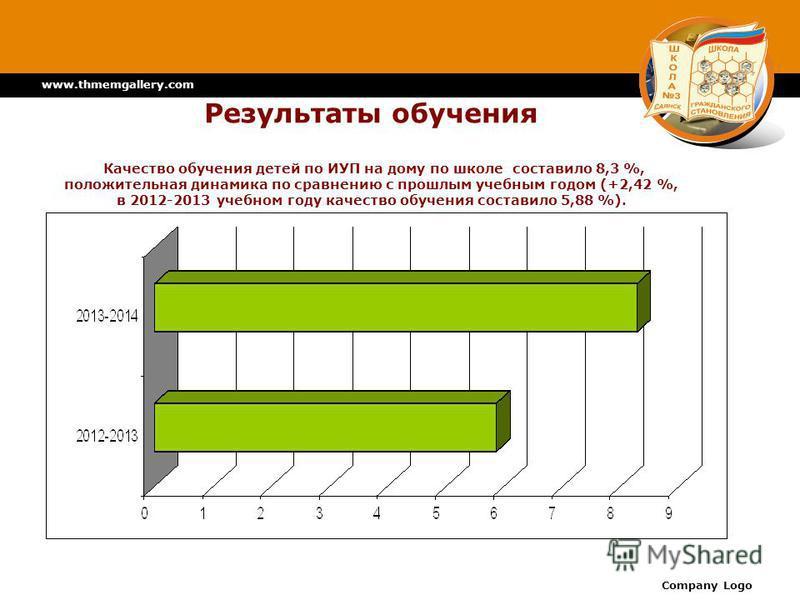 www.thmemgallery.com Company Logo Результаты обучения Качество обучения детей по ИУП на дому по школе составило 8,3 %, положительная динамика по сравнению с прошлым учебным годом (+2,42 %, в 2012-2013 учебном году качество обучения составило 5,88 %).