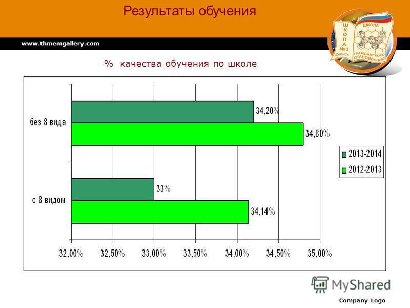 www.thmemgallery.com Company Logo % качества обучения по школе Результаты обучения