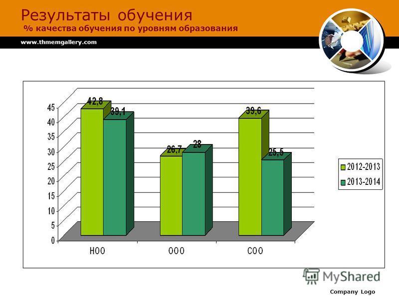 www.thmemgallery.com Company Logo Результаты обучения % качества обучения по уровням образования