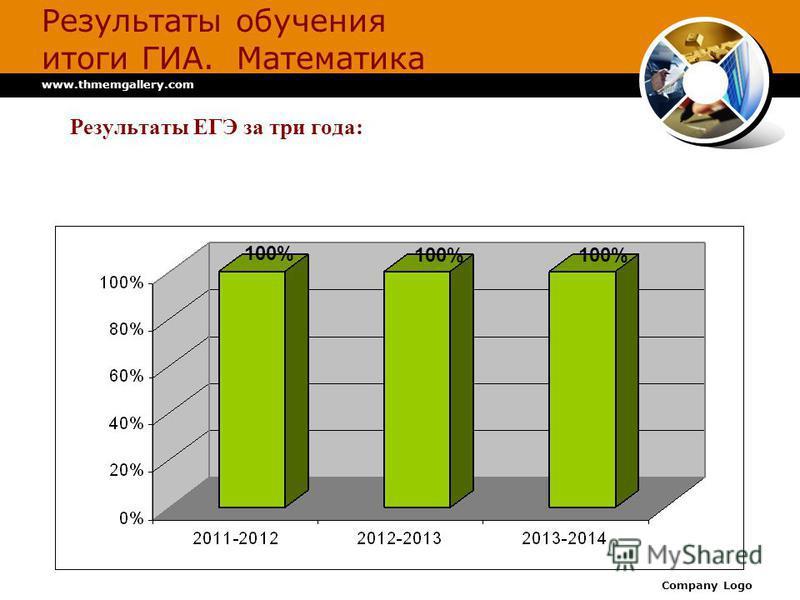 www.thmemgallery.com Company Logo Результаты обучения итоги ГИА. Математика Результаты ЕГЭ за три года: 100%