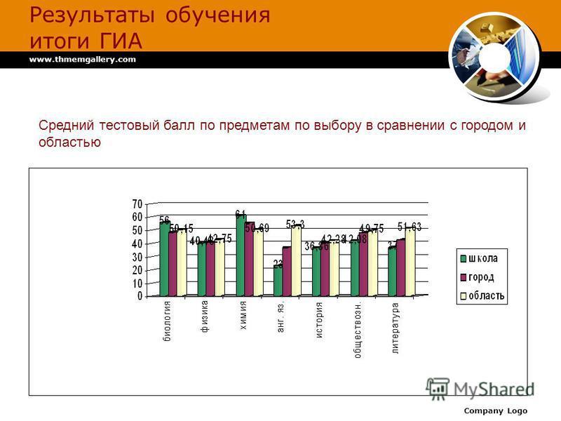 www.thmemgallery.com Company Logo Результаты обучения итоги ГИА Средний тестовый балл по предметам по выбору в сравнении с городом и областью