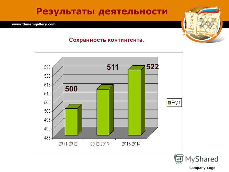 www.thmemgallery.com Company Logo Результаты деятельности 500 511 522 500 511 522 Сохранность контингента.