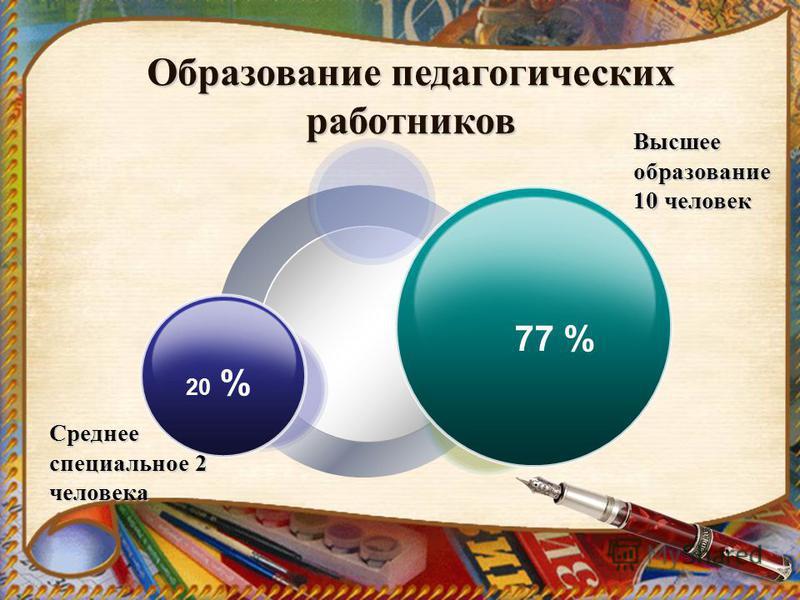 Среднее специальное 2 человека Высшее образование 10 человек 20 % 77 % Образование педагогических работников