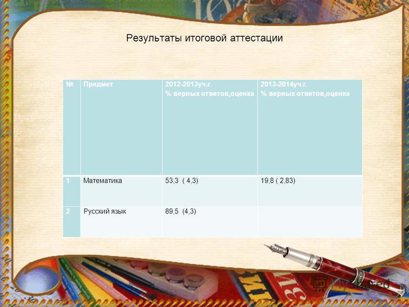Результаты итоговой аттестации Предмет 2012-2013 уч.г. % верных ответов,оценка 2013-2014 уч.г. % верных ответов,оценка 1Математика 53,3 ( 4,3)19,8 ( 2,83) 2Русский язык 89,5 (4,3)