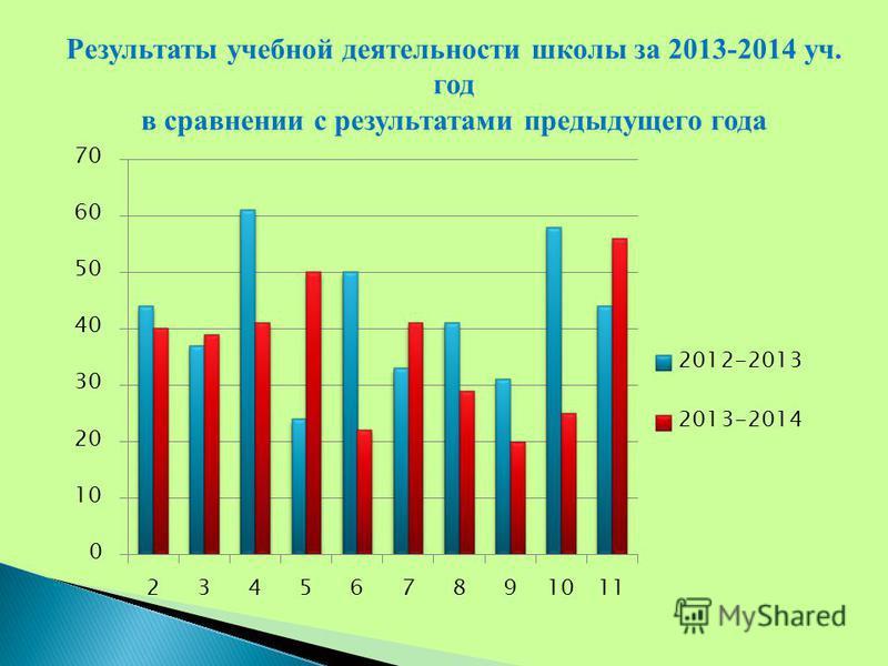 Результаты учебной деятельности школы за 2013-2014 уч. год в сравнении с результатами предыдущего года