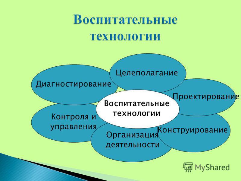 Контроля и управления Организация деятельности Конструирование Проектирование Диагностирование Целеполагание Воспитательные технологии