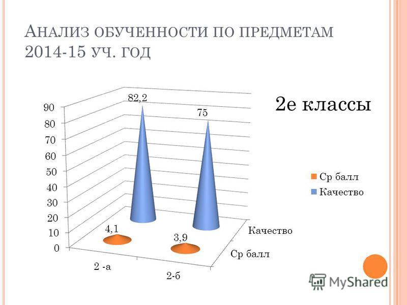 А НАЛИЗ ОБУЧЕННОСТИ ПО ПРЕДМЕТАМ 2014-15 УЧ. ГОД 2 е классы