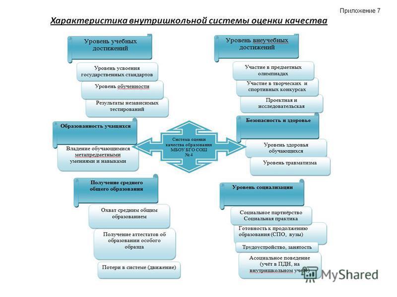 Характеристика внутришкольной системы оценки качества Приложение 7
