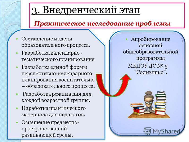 3. Внедренческий этап Практическое исследование проблемы Составление модели образовательного процесса. Разработка календарно - тематического планирования Разработка единой формы перспективно-календарного планирования воспитательно – образовательного