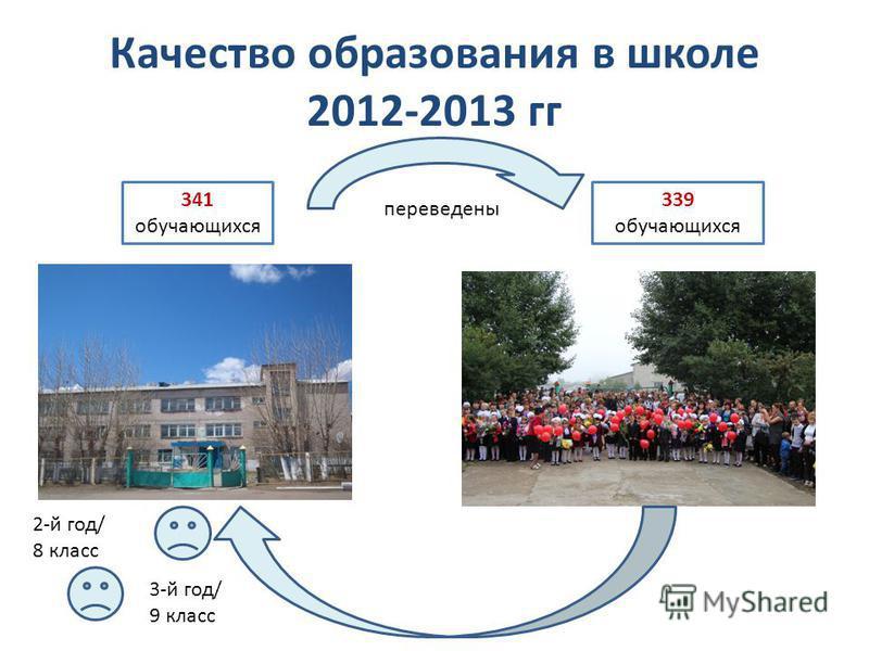 Качество образования в школе 2012-2013 гг 341 обучающихся переведены 339 обучающихся 3-й год/ 9 класс 2-й год/ 8 класс