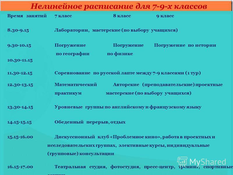 Время занятий 7 класс 8 класс 9 класс 8.30-9.15Лаборатории, мастерские (по выбору учащихся) 9.30-10.15 Погружение по географии Погружение по физике Погружение по истории 10.30-11.15 11.30-12.15Соревнование по русской лапте между 7-9 классами (1 тур)