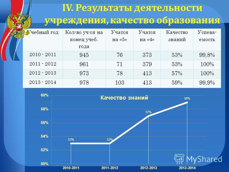 Учебный год Кол-во уч-ся на конец учеб. года Учатся на «5» Учатся на «4» Качество знаний Успева- емость 2010 - 2011 9457637353%99,8% 2011 - 2012 9617137953%100% 2012 - 2013 9737841357%100% 2013 - 2014 97810341359%99,9% IV. Результаты деятельности учр