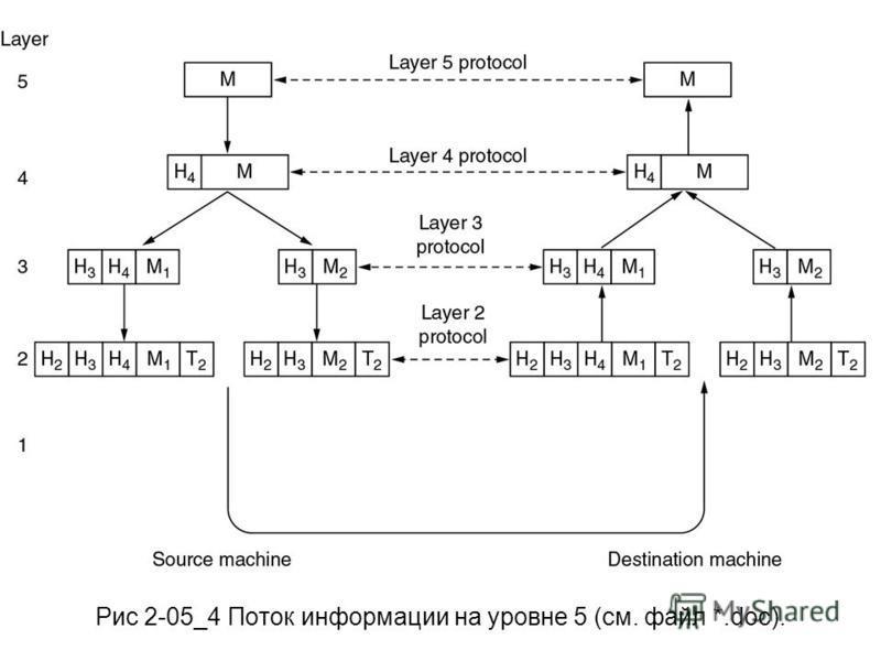 Рис 2-05_4 Поток информации на уровне 5 (см. файл *.doc).