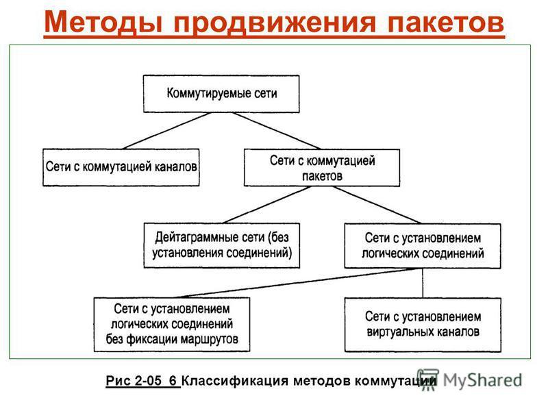 Методы продвижения пакетов Рис 2-05_6 Классификация методов коммутации