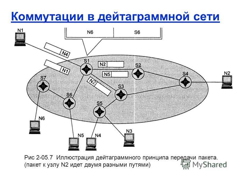 Рис 2-05.7 Иллюстрация дейтаграммного принципа передачи пакета. (пакет к узлу N2 идет двумя разными путями)