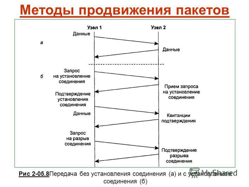 Методы продвижения пакетов Рис 2-05.8Передача без установления соединения (а) и с установлением соединения (б)
